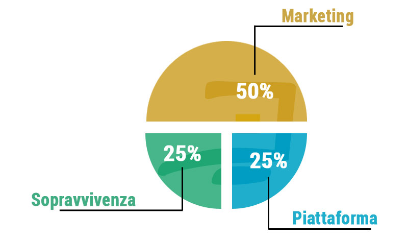 Strategia ecommerce