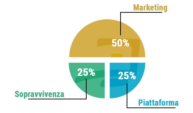 Creare una strategia ecommerce Cagliari Sardegna